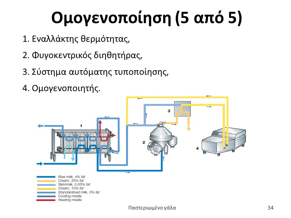 Ομογενοποίηση (5 από 5) 1. Εναλλάκτης θερμότητας, 2. Φυγοκεντρικός διηθητήρας, 3. Σύστημα αυτόματης τυποποίησης, 4. Ομογενοποιητής.