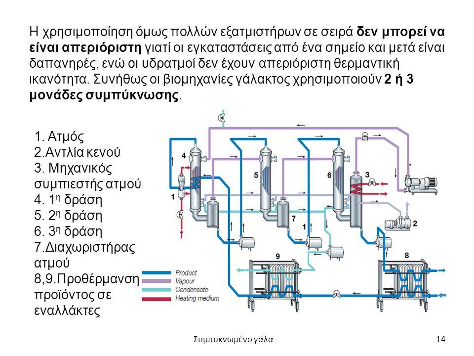 3. Μηχανικός συμπιεστής ατμού 4. 1η δράση 5. 2η δράση 6. 3η δράση