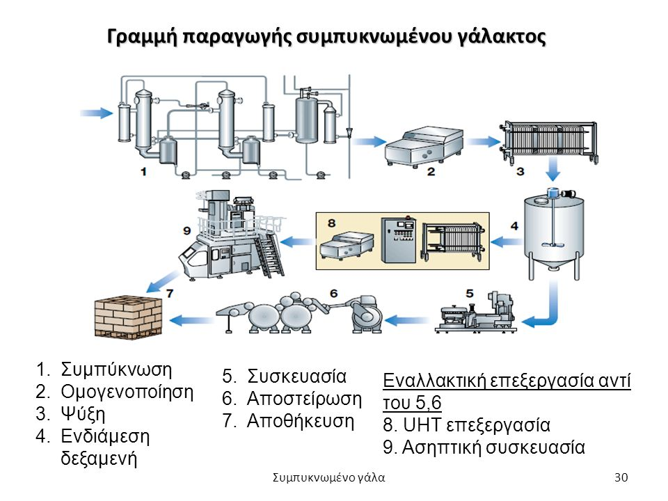 Γραμμή παραγωγής συμπυκνωμένου γάλακτος