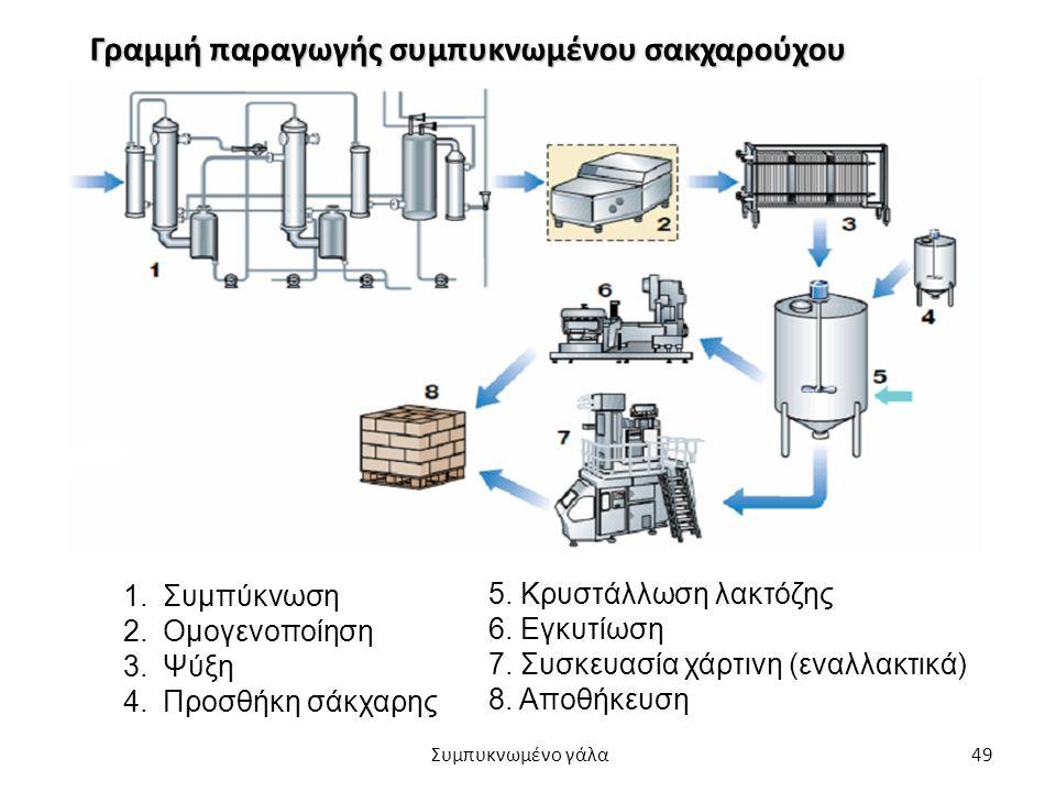 Γραμμή παραγωγής συμπυκνωμένου σακχαρούχου