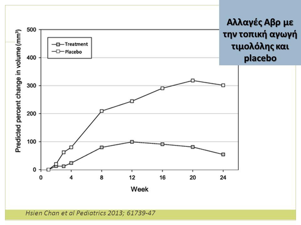 Αλλαγές Αβρ με την τοπική αγωγή τιμολόλης και placebo