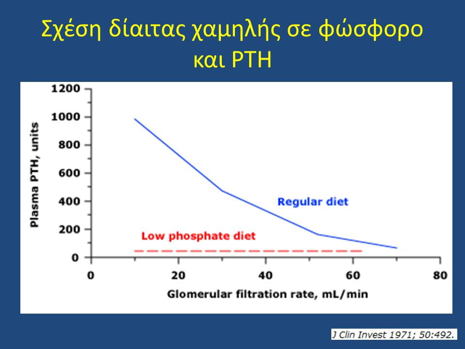 Σχέση δίαιτας χαμηλής σε φώσφορο και PTH
