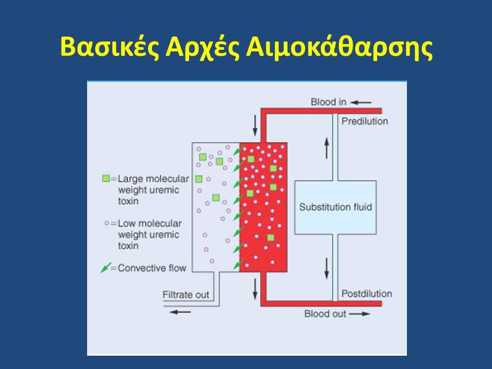 Βασικές Αρχές Αιμοκάθαρσης