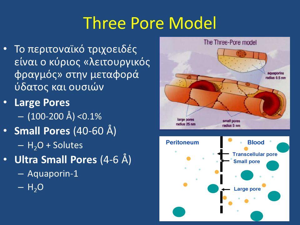 Three Pore Model Το περιτοναϊκό τριχοειδές είναι ο κύριος «λειτουργικός φραγμός» στην μεταφορά ύδατος και ουσιών.