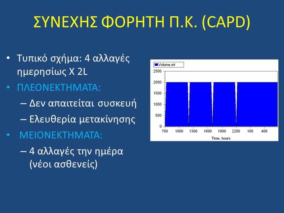 ΣΥΝΕΧΗΣ ΦΟΡΗΤΗ Π.Κ. (CAPD)