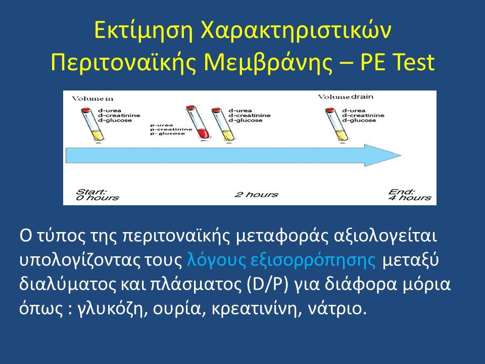 Εκτίμηση Χαρακτηριστικών Περιτοναϊκής Μεμβράνης – PE Test