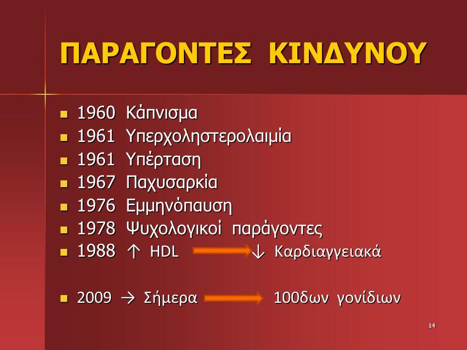 ΠΑΡΑΓΟΝΤΕΣ ΚΙΝΔΥΝΟΥ 1960 Κάπνισμα 1961 Υπερχοληστερολαιμία