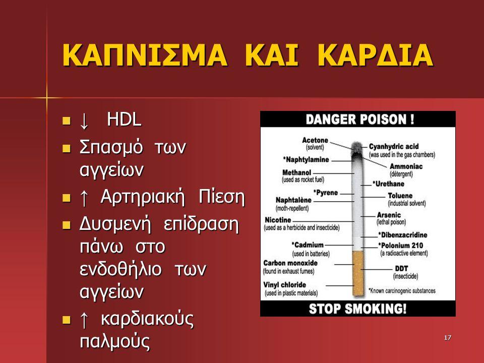 ΚΑΠΝΙΣΜΑ ΚΑΙ ΚΑΡΔΙΑ ↓ HDL Σπασμό των αγγείων ↑ Αρτηριακή Πίεση