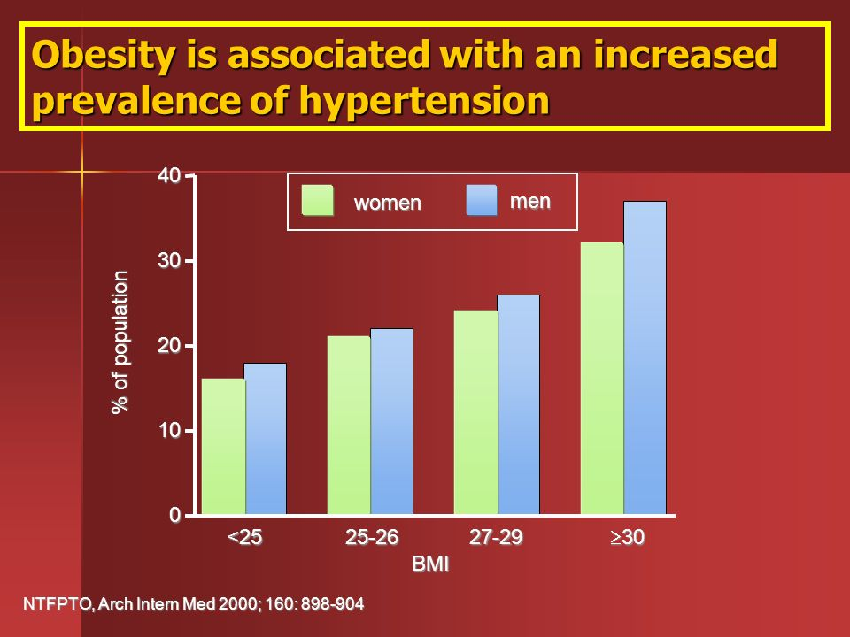 Obesity is associated with an increased prevalence of hypertension