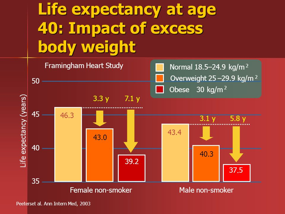 Life expectancy at age 40: Impact of excess body weight