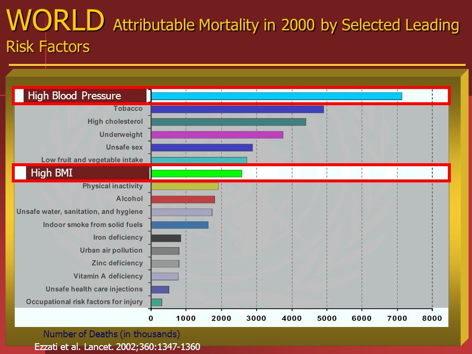 WORLD Attributable Mortality in 2000 by Selected Leading Risk Factors