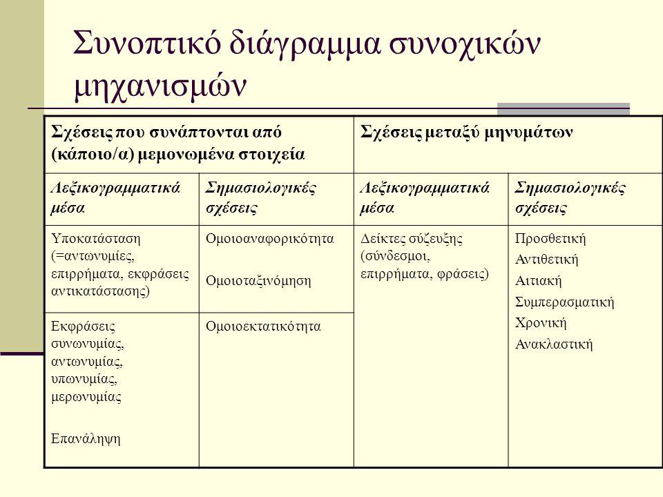 Συνοπτικό διάγραμμα συνοχικών μηχανισμών