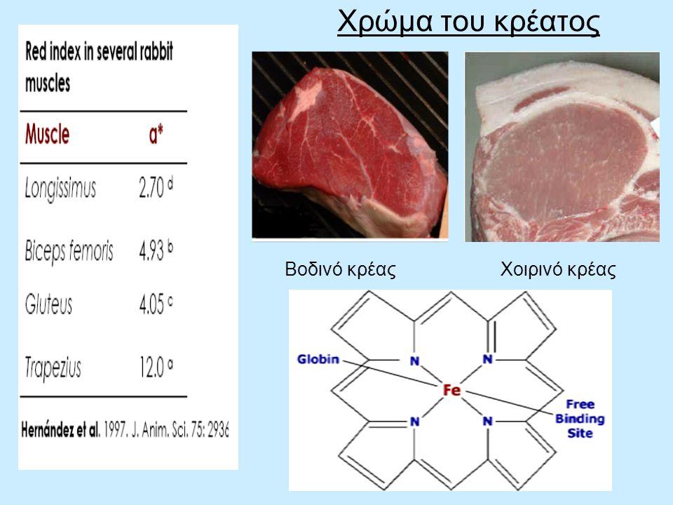Χρώμα του κρέατος Βοδινό κρέας Χοιρινό κρέας