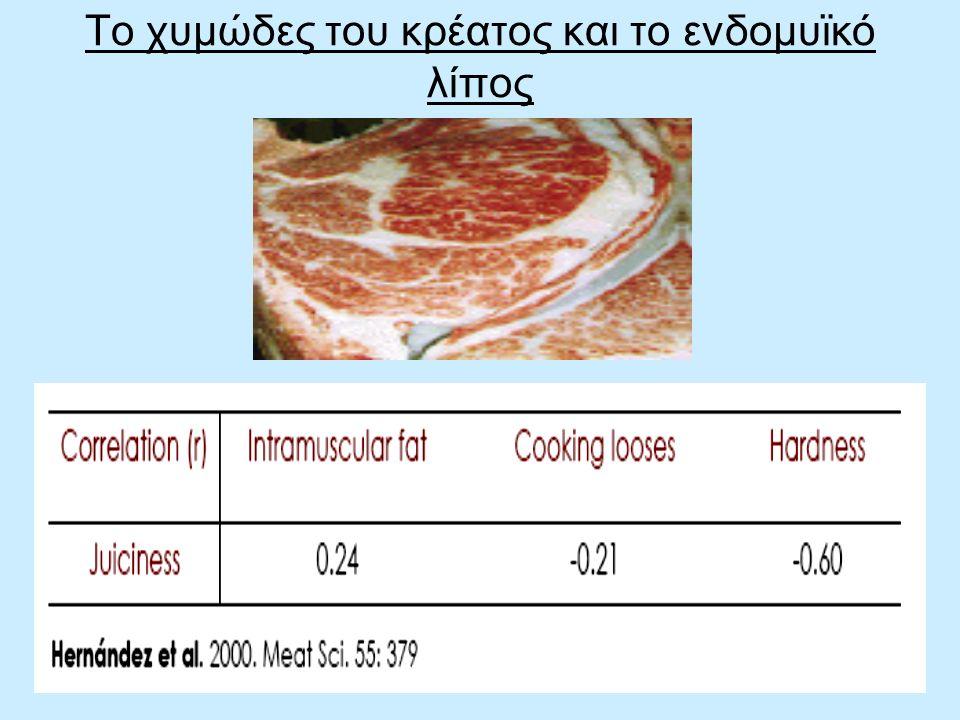 Το χυμώδες του κρέατος και το ενδομυϊκό λίπος