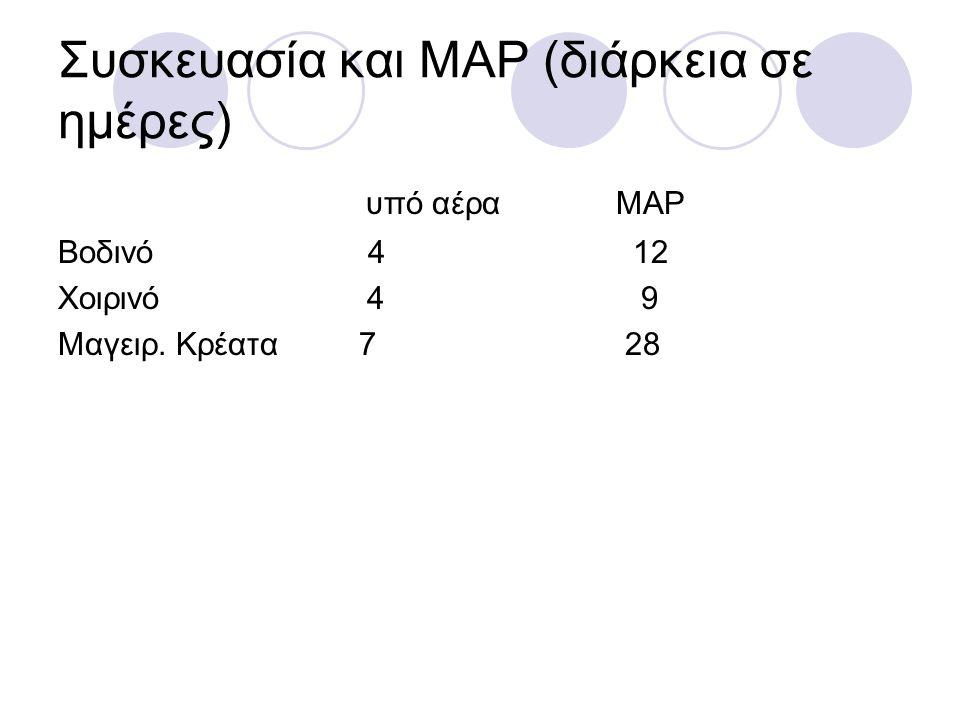 Συσκευασία και MAP (διάρκεια σε ημέρες)