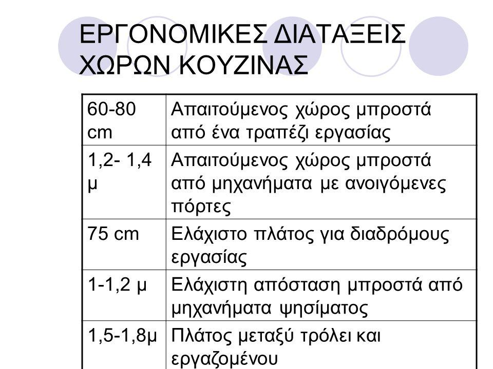 ΕΡΓΟΝΟΜΙΚΕΣ ΔΙΑΤΑΞΕΙΣ ΧΩΡΩΝ ΚΟΥΖΙΝΑΣ