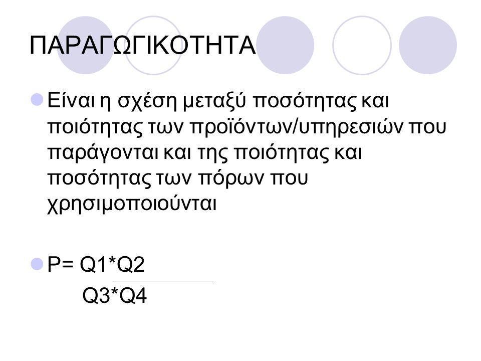 ΠΑΡΑΓΩΓΙΚΟΤΗΤΑ
