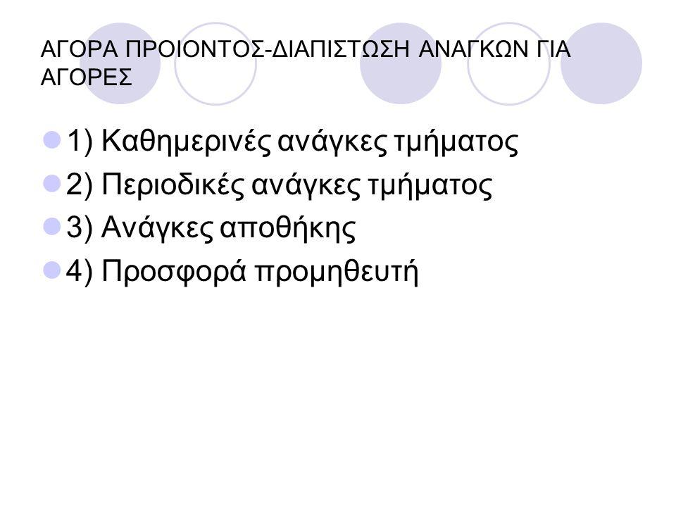 ΑΓΟΡΑ ΠΡΟΙΟΝΤΟΣ-ΔΙΑΠΙΣΤΩΣΗ ΑΝΑΓΚΩΝ ΓΙΑ ΑΓΟΡΕΣ