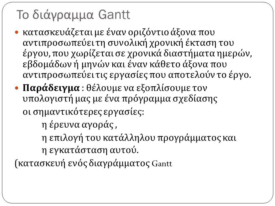 Το διάγραμμα Gantt
