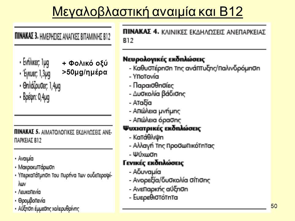 Μεγαλοβλαστική αναιμία και Β12