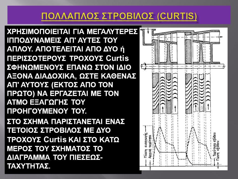 ΠΟΛΛΑΠΛΟΣ ΣΤΡΟΒΙΛΟΣ (Curtis)