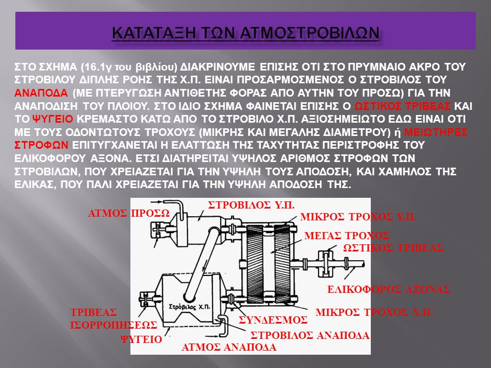 ΚΑΤΑΤΑΞΗ ΤΩΝ ΑΤΜΟΣΤΡΟΒΙΛΩΝ