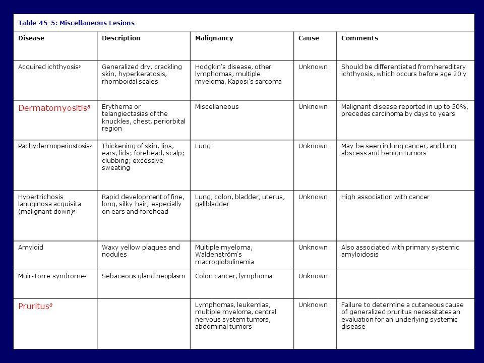 Dermatomyositisa Pruritusa 33 Table 45-5: Miscellaneous Lesions