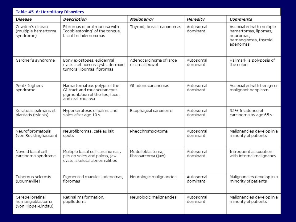35 Table 45-6: Hereditary Disorders Disease Description Malignancy