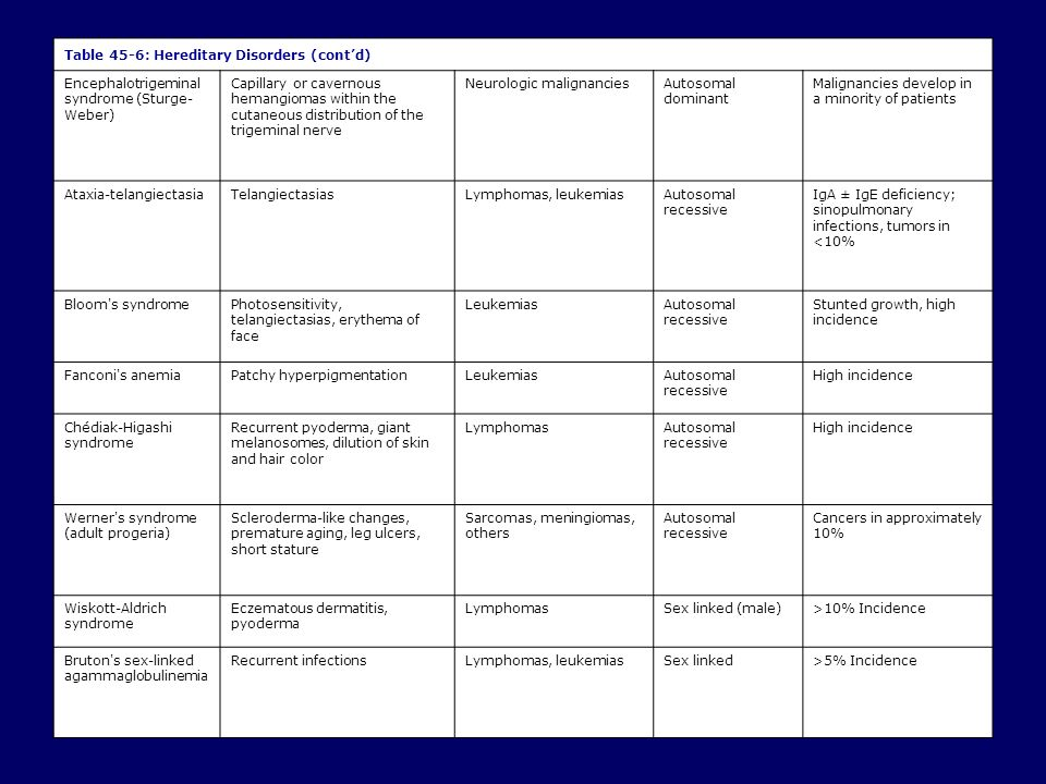 36 Table 45-6: Hereditary Disorders (cont'd)