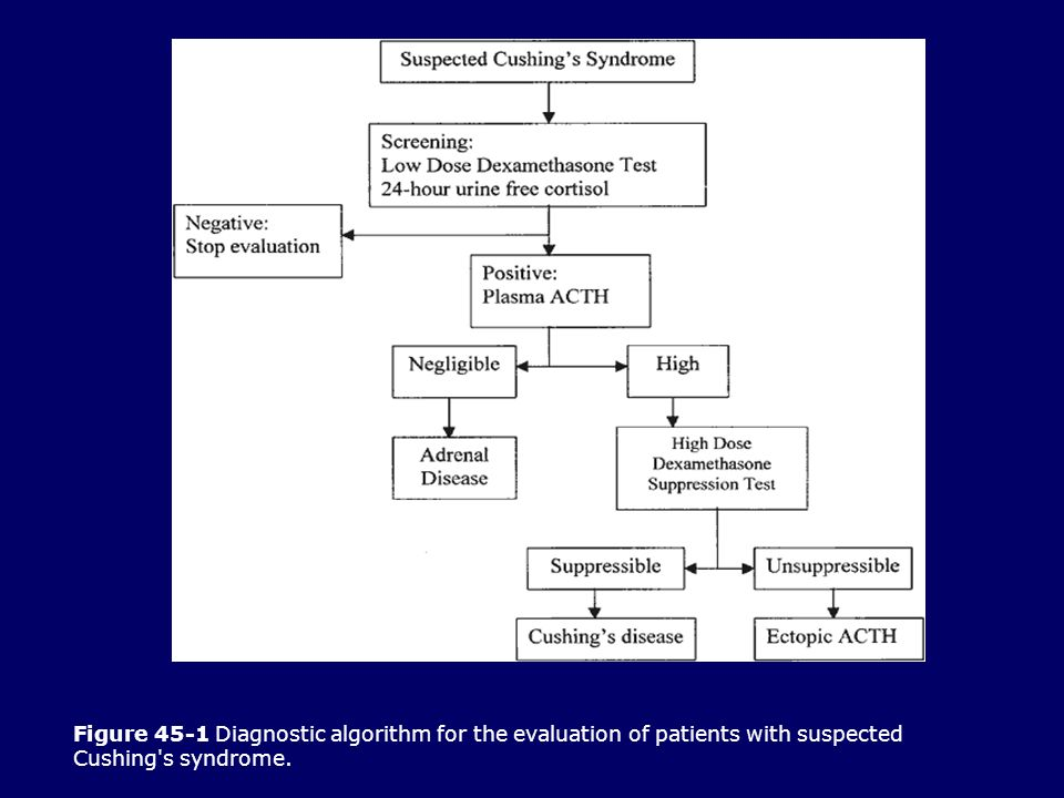 Figure 45-1 Diagnostic algorithm for the evaluation of patients with suspected Cushing s syndrome.