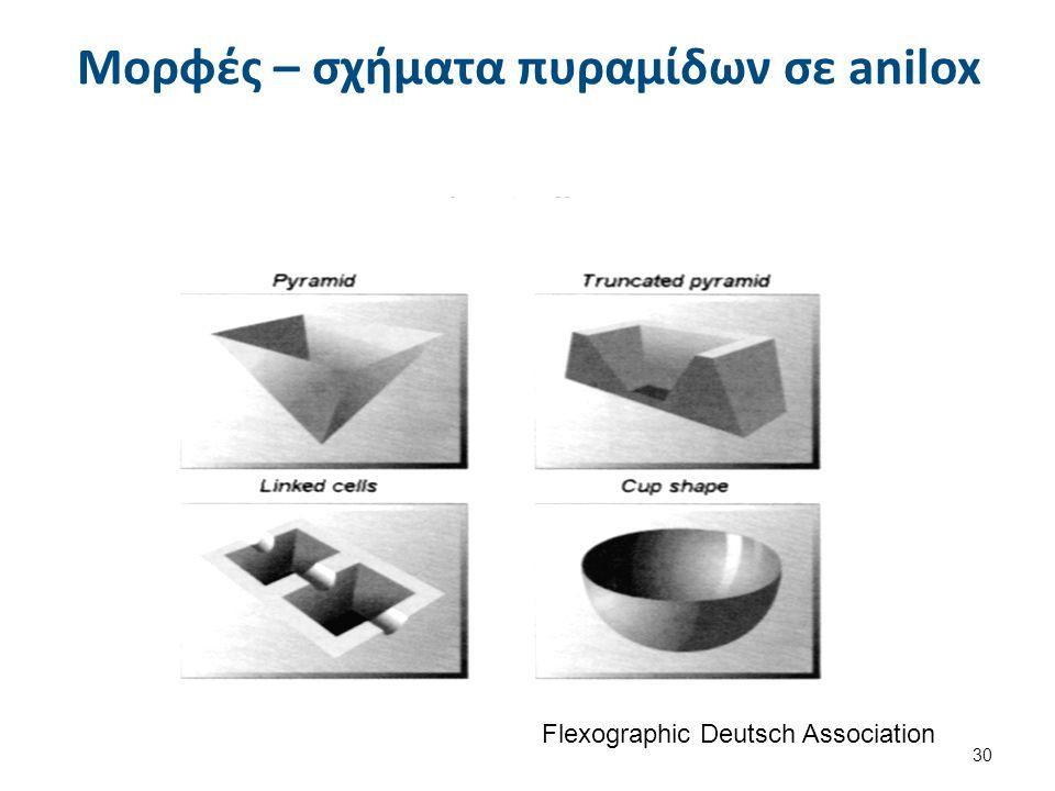 Ονομασία κυλίνδρου anilox