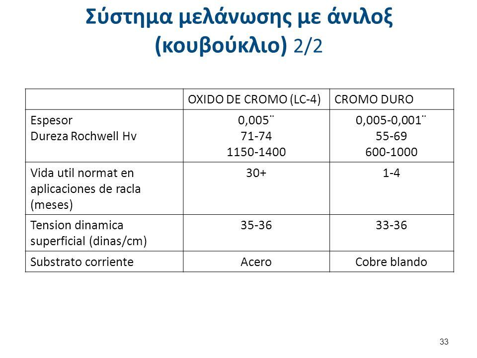 Προδιάγραφες anilox Linea VOLUME 440-550 300-400 180-250 110-180