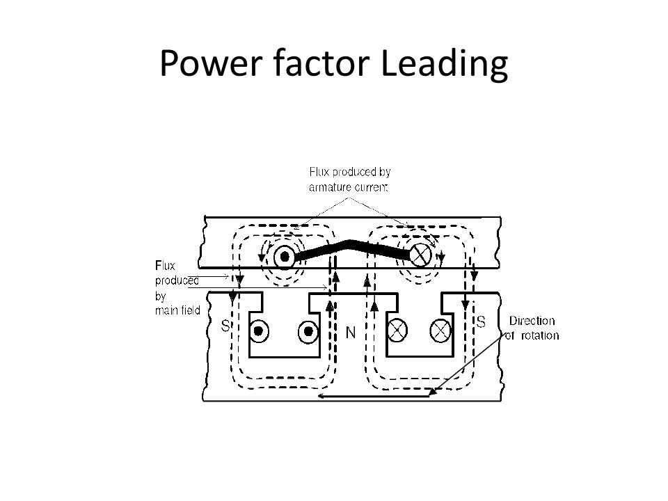 Power factor Leading