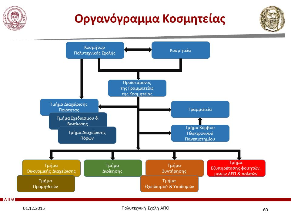 Οργανόγραμμα Κοσμητείας