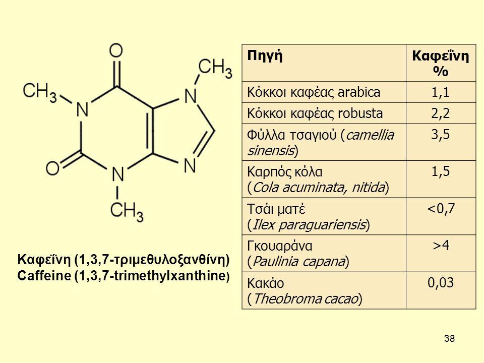 Πηγή Καφεΐνη % Κόκκοι καφέας arabica. 1,1. Κόκκοι καφέας robusta. 2,2. Φύλλα τσαγιού (camellia sinensis)