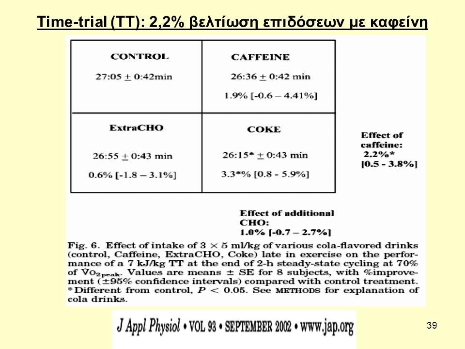Time-trial (TT): 2,2% βελτίωση επιδόσεων με καφείνη