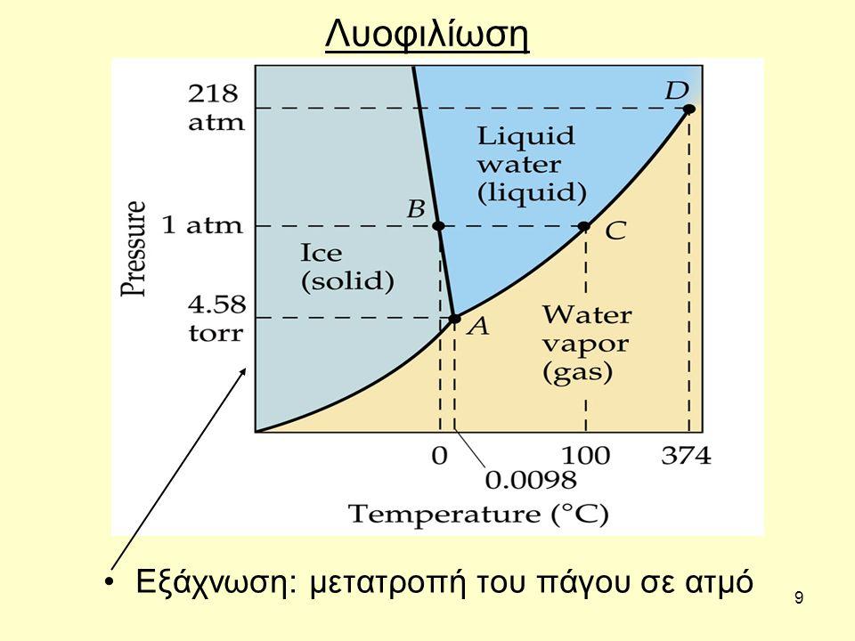 Εξάχνωση: μετατροπή του πάγου σε ατμό