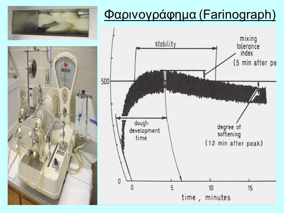 Φαρινογράφημα (Farinograph)