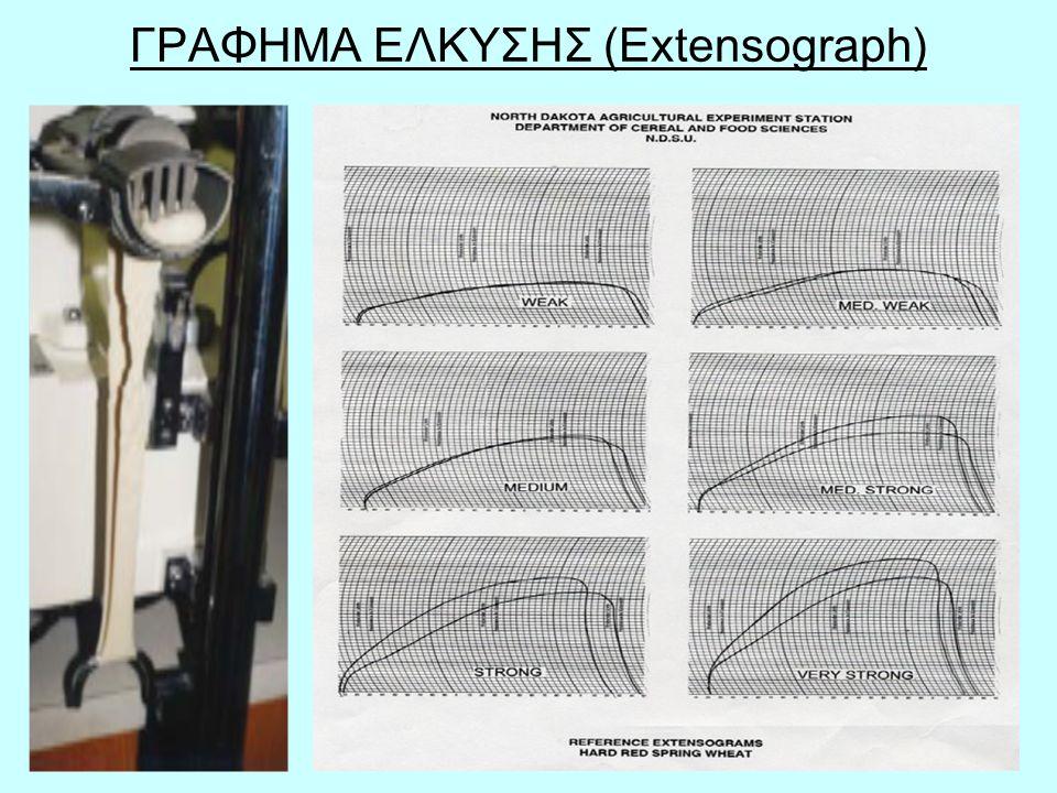 ΓΡΑΦΗΜΑ ΕΛΚΥΣΗΣ (Extensograph)