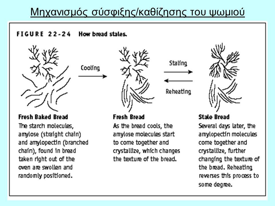 Μηχανισμός σύσφιξης/καθίζησης του ψωμιού