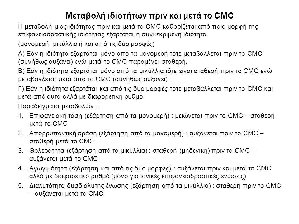Μεταβολή ιδιοτήτων πριν και μετά το CMC