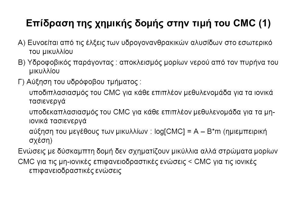 Επίδραση της χημικής δομής στην τιμή του CMC (1)