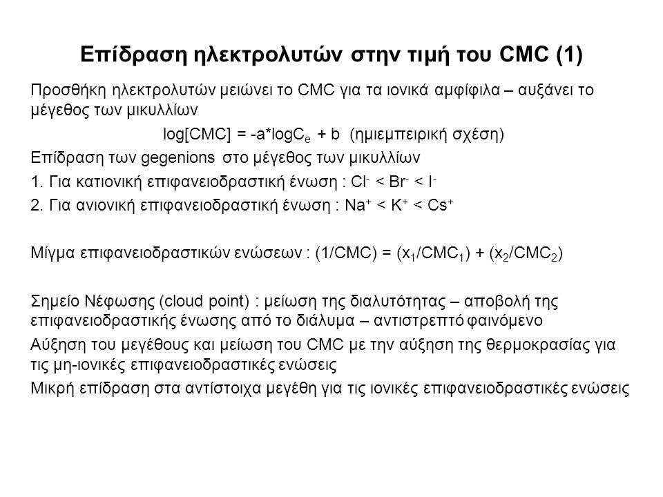 Επίδραση ηλεκτρολυτών στην τιμή του CMC (1)