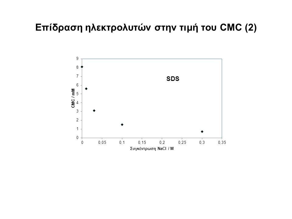 Επίδραση ηλεκτρολυτών στην τιμή του CMC (2)