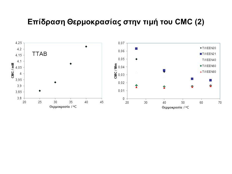 Επίδραση Θερμοκρασίας στην τιμή του CMC (2)