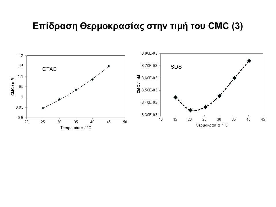 Επίδραση Θερμοκρασίας στην τιμή του CMC (3)