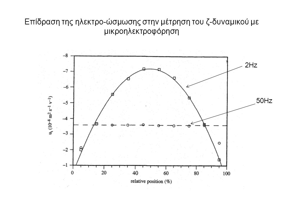 Επίδραση της ηλεκτρo-ώσμωσης στην μέτρηση του ζ-δυναμικού με μικροηλεκτροφόρηση