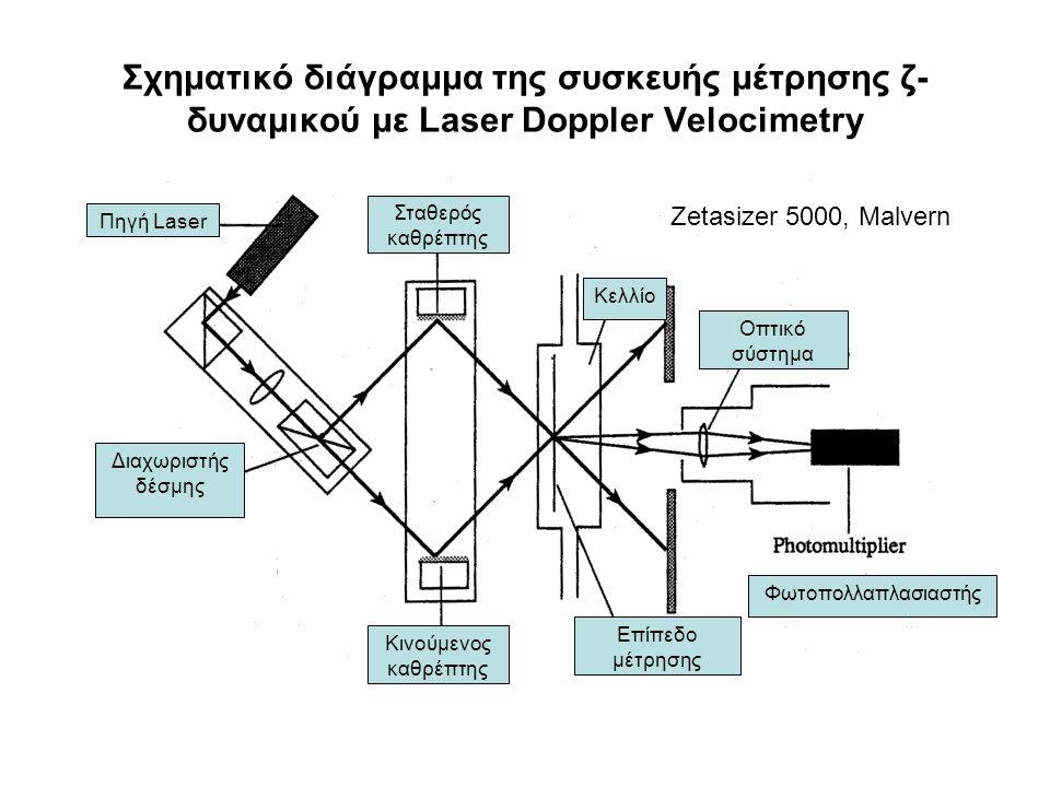 Σχηματικό διάγραμμα της συσκευής μέτρησης ζ-δυναμικού με Laser Doppler Velocimetry