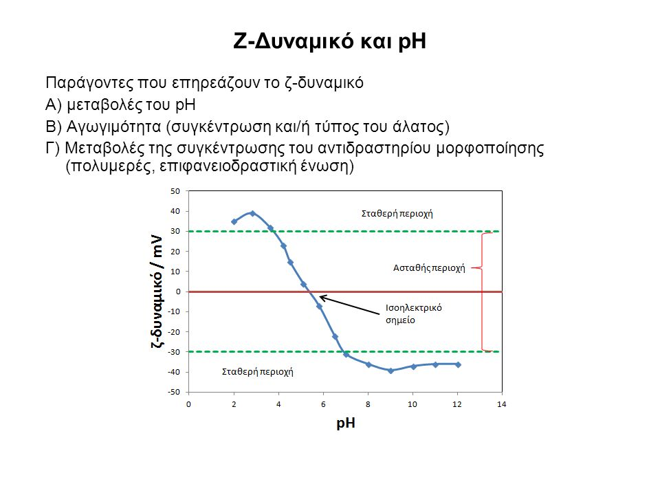 Ζ-Δυναμικό και pH Παράγοντες που επηρεάζουν το ζ-δυναμικό