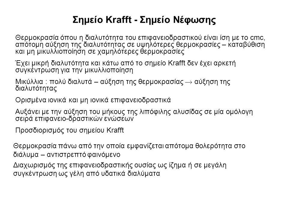 Σημείο Krafft - Σημείο Νέφωσης